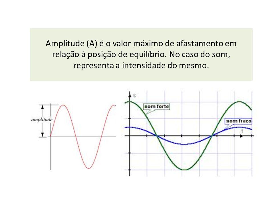 Amplitude (A) é o valor máximo de afastamento em relação à posição de equilíbrio. No caso do som, representa a intensidade do mesmo.