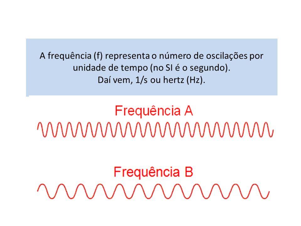 A frequência (f) representa o número de oscilações por unidade de tempo (no SI é o segundo). Daí vem, 1/s ou hertz (Hz).
