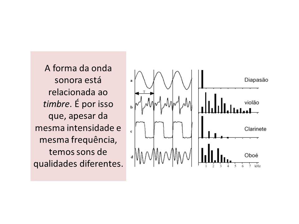 A forma da onda sonora está relacionada ao timbre. É por isso que, apesar da mesma intensidade e mesma frequência, temos sons de qualidades diferentes