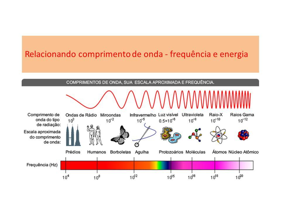 Relacionando comprimento de onda - frequência e energia