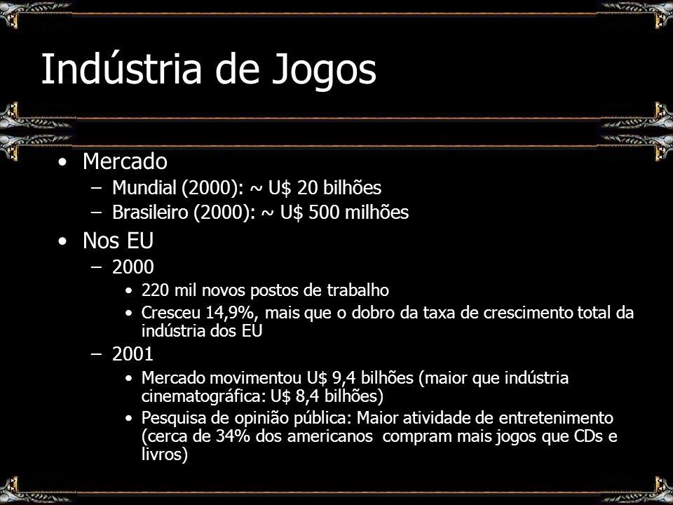 Indústria de Jogos Mercado –Mundial (2000): ~ U$ 20 bilhões –Brasileiro (2000): ~ U$ 500 milhões Nos EU –2000 220 mil novos postos de trabalho Cresceu