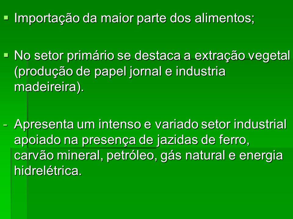 Importação da maior parte dos alimentos; Importação da maior parte dos alimentos; No setor primário se destaca a extração vegetal (produção de papel j