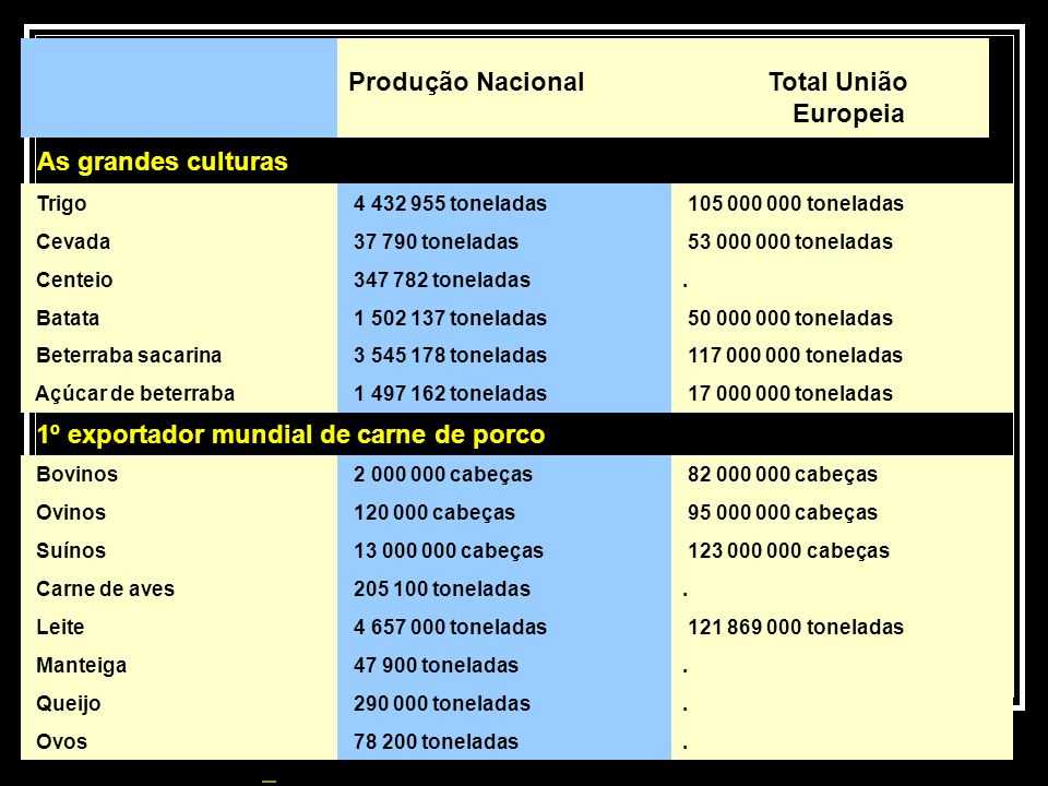 Produção Nacional Total União Europeia As grandes culturas Trigo 4 432 955 toneladas 105 000 000 toneladas Cevada 37 790 toneladas 53 000 000 tonelada