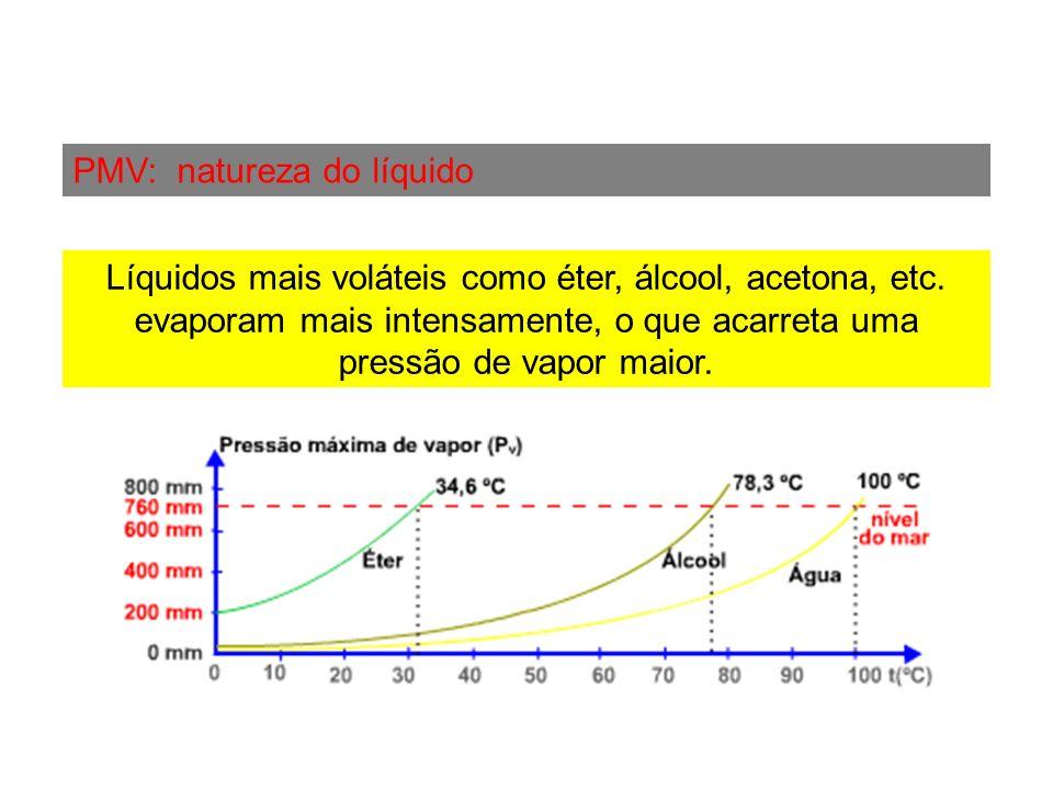 PMV: natureza do líquido Líquidos mais voláteis como éter, álcool, acetona, etc. evaporam mais intensamente, o que acarreta uma pressão de vapor maior