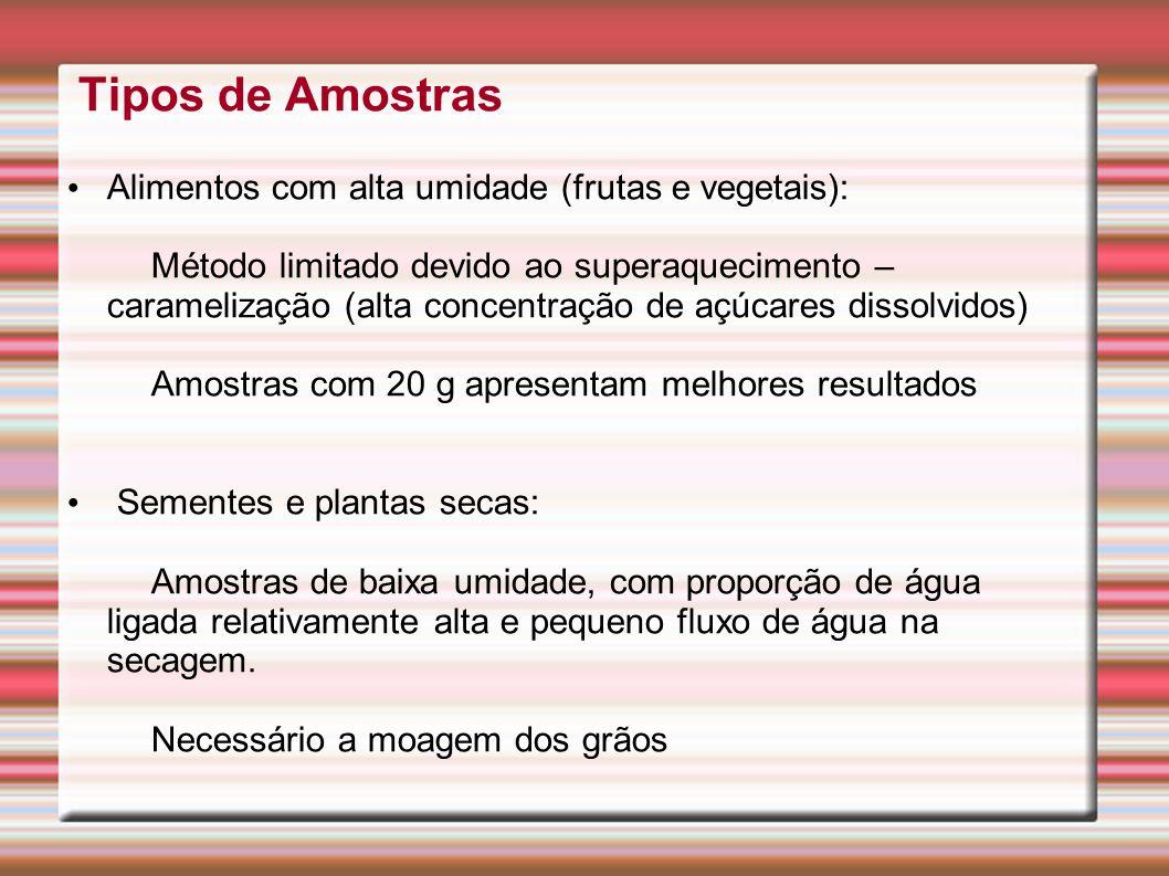 Tipos de Amostras Alimentos com alta umidade (frutas e vegetais): Método limitado devido ao superaquecimento – caramelização (alta concentração de açú