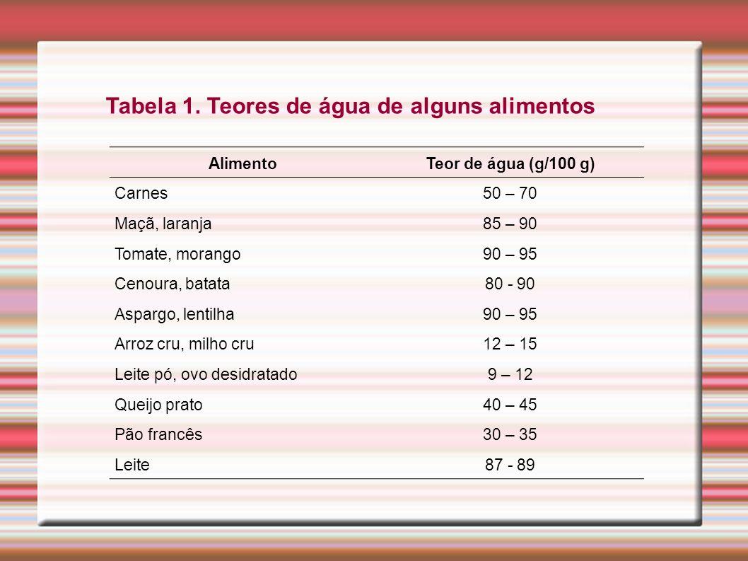 AlimentoTeor de água (g/100 g) Carnes50 – 70 Maçã, laranja85 – 90 Tomate, morango90 – 95 Cenoura, batata80 - 90 Aspargo, lentilha90 – 95 Arroz cru, mi