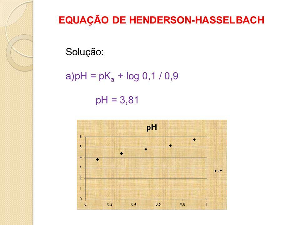 EQUAÇÃO DE HENDERSON-HASSELBACH Solução: a)pH = pK a + log 0,1 / 0,9 pH = 3,81
