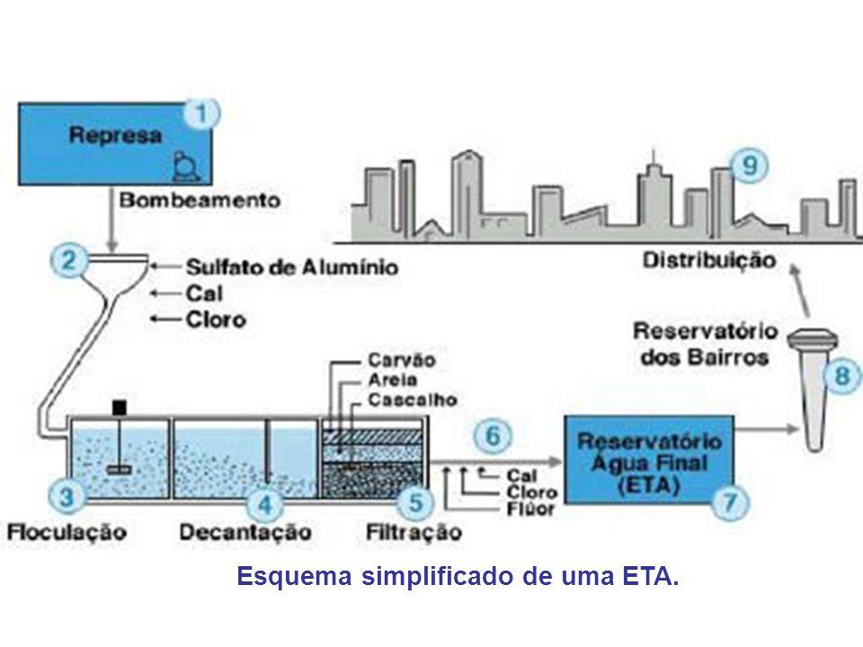 O que é uma ETA.