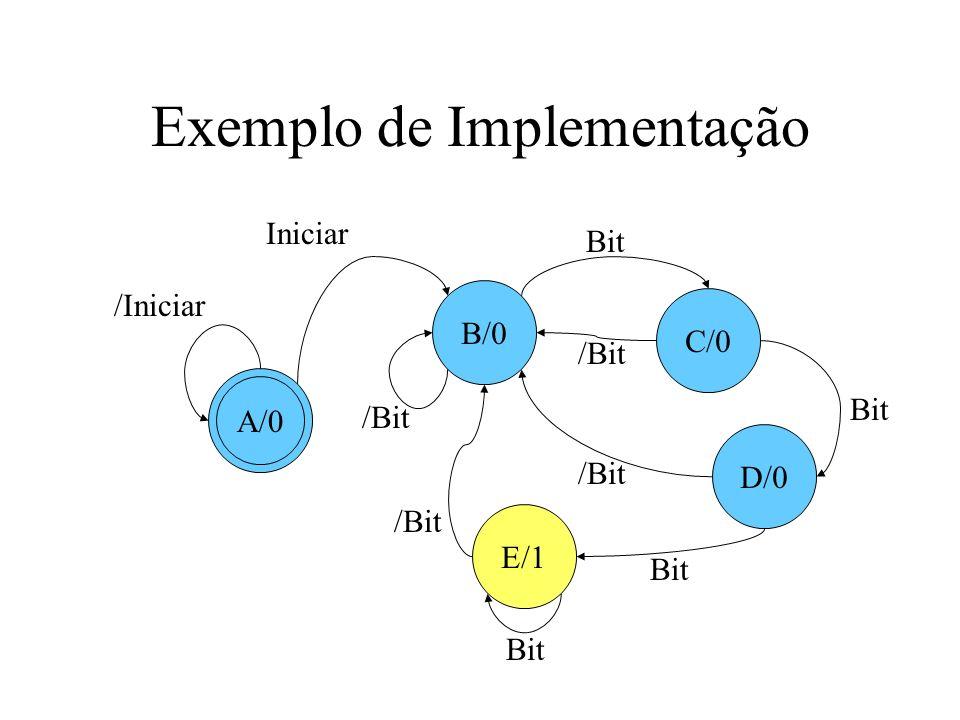 Exemplo de Implementação Para desenvolvermos uma tabela de estado – Representar em coluna as 2 n combinações da variável estado atual –Representar em linha as 2 m combinações das variáveis de entrada –Na interseção linha/coluna representar, separados por barra, o próximo estado e os valores de saída do estado aual