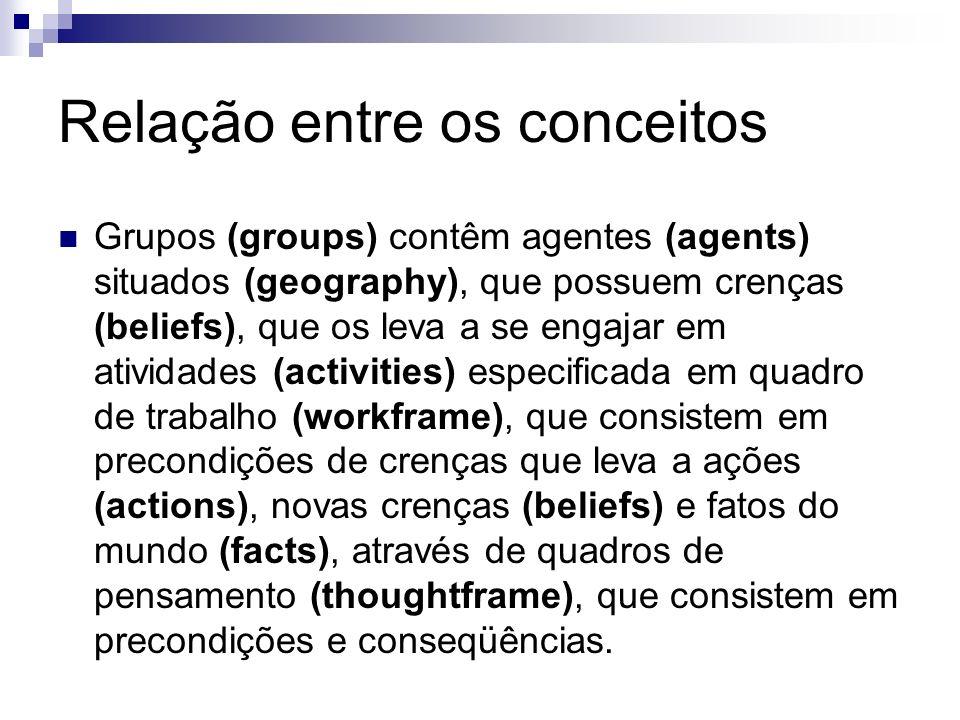 Relação entre os conceitos Grupos (groups) contêm agentes (agents) situados (geography), que possuem crenças (beliefs), que os leva a se engajar em atividades (activities) especificada em quadro de trabalho (workframe), que consistem em precondições de crenças que leva a ações (actions), novas crenças (beliefs) e fatos do mundo (facts), através de quadros de pensamento (thoughtframe), que consistem em precondições e conseqüências.