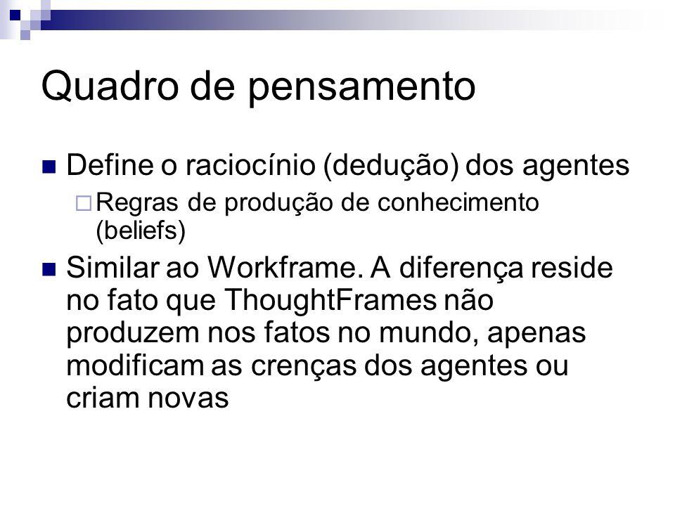 Quadro de pensamento Define o raciocínio (dedução) dos agentes Regras de produção de conhecimento (beliefs) Similar ao Workframe.