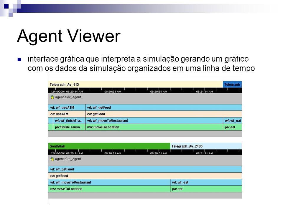 Agent Viewer interface gráfica que interpreta a simulação gerando um gráfico com os dados da simulação organizados em uma linha de tempo
