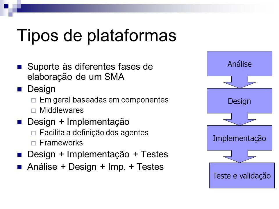 Exemplos de plataformas JADE (Java Agent Development Framework) MadKit (Multi-Agent Development Kit) Zeus Outros ADE, ADK, Agent Factory, AgentBuilder, AgentTool, Aglets, Bee-gent, BOND, DECAF, DIET, DIVA, EVO, Hive, IMPACT, Jack, JAFMAS, JIAC, JINI, Knowbot, LIME, MAGE, MAML, RETSINA, SOAR, TuCSoN, VOYAGER,......