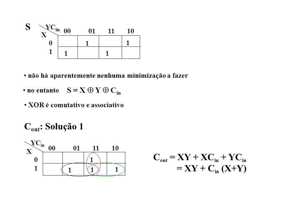 1 1 1 1 00 01 11 10 0101 YC in X 1 1 1 1 00 01 11 10 0101 YC in X não há aparentemente nenhuma minimização a fazer no entanto S = X Y C in XOR é comut
