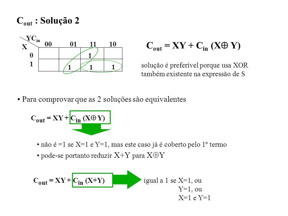 C out : Solução 2 1 1 1 00 01 11 10 0101 YC in X 1 C out = XY + C in (X Y) solução é preferível porque usa XOR também existente na expressão de S Para