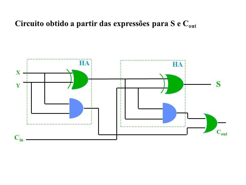 Circuito obtido a partir das expressões para S e C out HA XYXY C in S C out