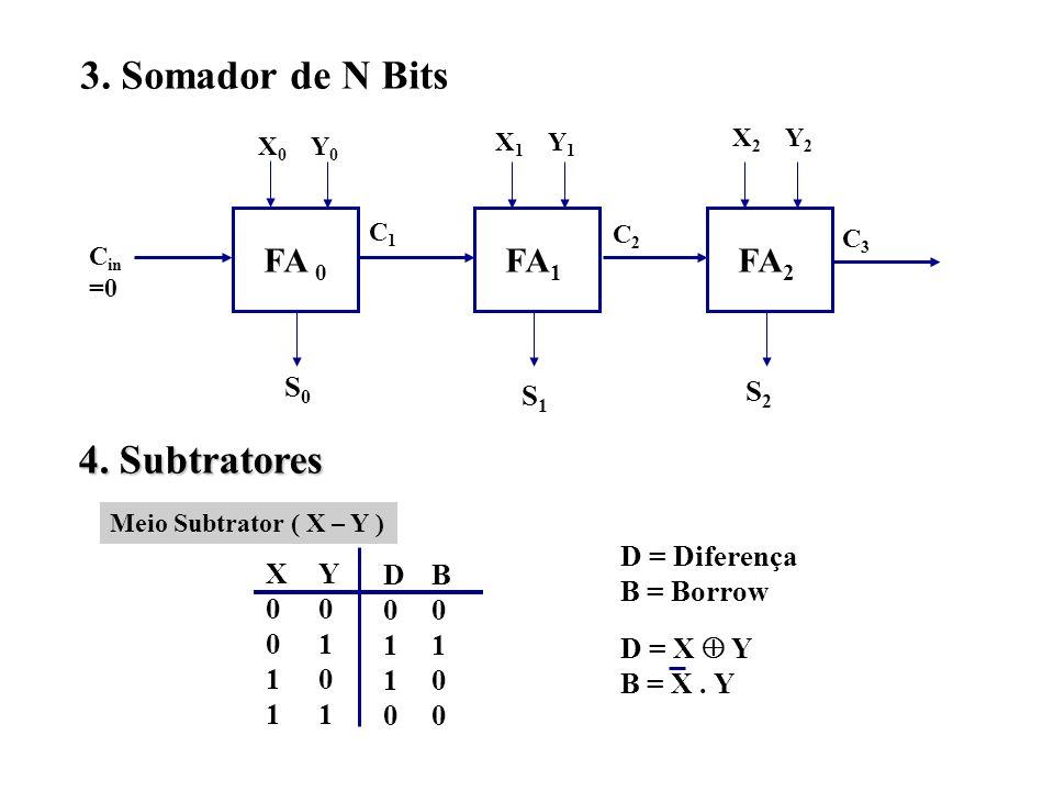 3. Somador de N Bits FA 0 FA 1 FA 2 S0S0 S1S1 S2S2 C1C1 C2C2 C3C3 C in =0 X0X0 Y0Y0 X1X1 Y1Y1 X2X2 Y2Y2 4. Subtratores X0011X0011 Y0101Y0101 D0110D011