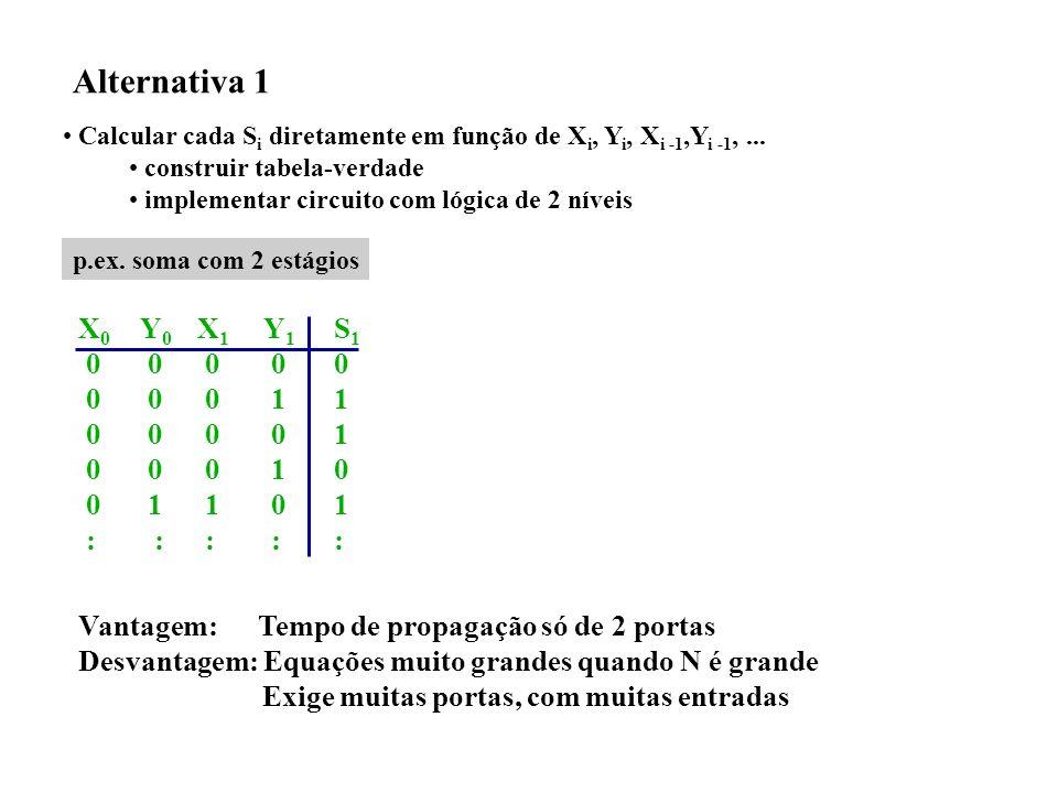 Alternativa 1 Calcular cada S i diretamente em função de X i, Y i, X i -1,Y i -1,... construir tabela-verdade implementar circuito com lógica de 2 nív