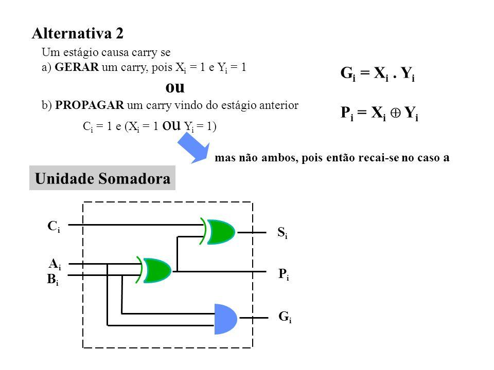 Alternativa 2 Um estágio causa carry se a) GERAR um carry, pois X i = 1 e Y i = 1 ou b) PROPAGAR um carry vindo do estágio anterior C i = 1 e (X i = 1