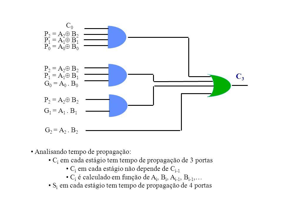P 2 = A 2 B 2 P 1 = A 1 B 1 P 0 = A 0 B 0 P 2 = A 2 B 2 G 0 = A 0. B 0 P 1 = A 1 B 1 P 2 = A 2 B 2 G 1 = A 1. B 1 C0C0 G 2 = A 2. B 2 C3C3 Analisando