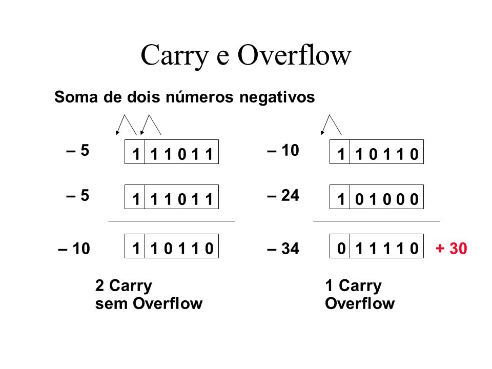 Carry e Overflow 1 1 1 0 1 1 1 1 0 – 5 – 10 1 1 0 1 0 1 0 0 0 0 1 1 1 1 0 – 10 – 24 – 34 Soma de dois números negativos 2 Carry sem Overflow 1 Carry O