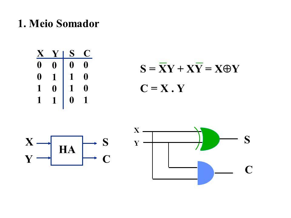 1. Meio Somador X0011X0011 Y0101Y0101 S0110S0110 C0001C0001 S = XY + XY = X Y C = X. Y HA X S CY XYXY S C