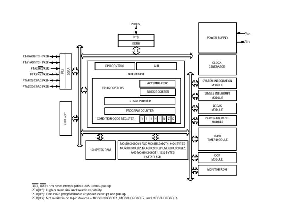 Pinagem Dispositivos com 8 e 16 pinos na família Uma o duas portas de I/O – Portas A e B Uma porta nos dispositivos de 8 pinos – Porta A Duas portas nos dispositivos de 16 pinos – Portas A e B