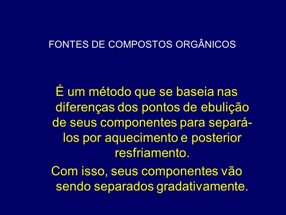 FONTES DE COMPOSTOS ORGÂNICOS É um método que se baseia nas diferenças dos pontos de ebulição de seus componentes para separá- los por aquecimento e p