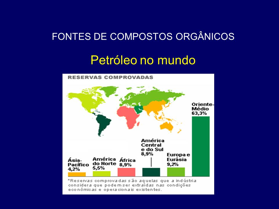FONTES DE COMPOSTOS ORGÂNICOS Qual a composição do petróleo.