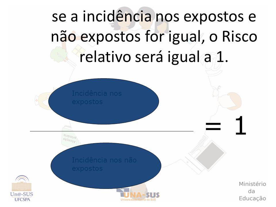 se a incidência nos expostos e não expostos for igual, o Risco relativo será igual a 1. Incidência nos expostos Incidência nos não expostos = 1