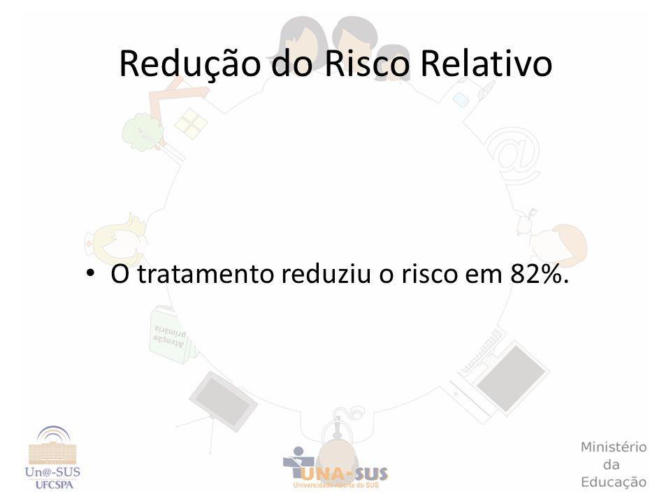 Redução do Risco Relativo O tratamento reduziu o risco em 82%.