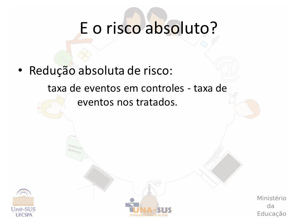 E o risco absoluto? Redução absoluta de risco: taxa de eventos em controles - taxa de eventos nos tratados.