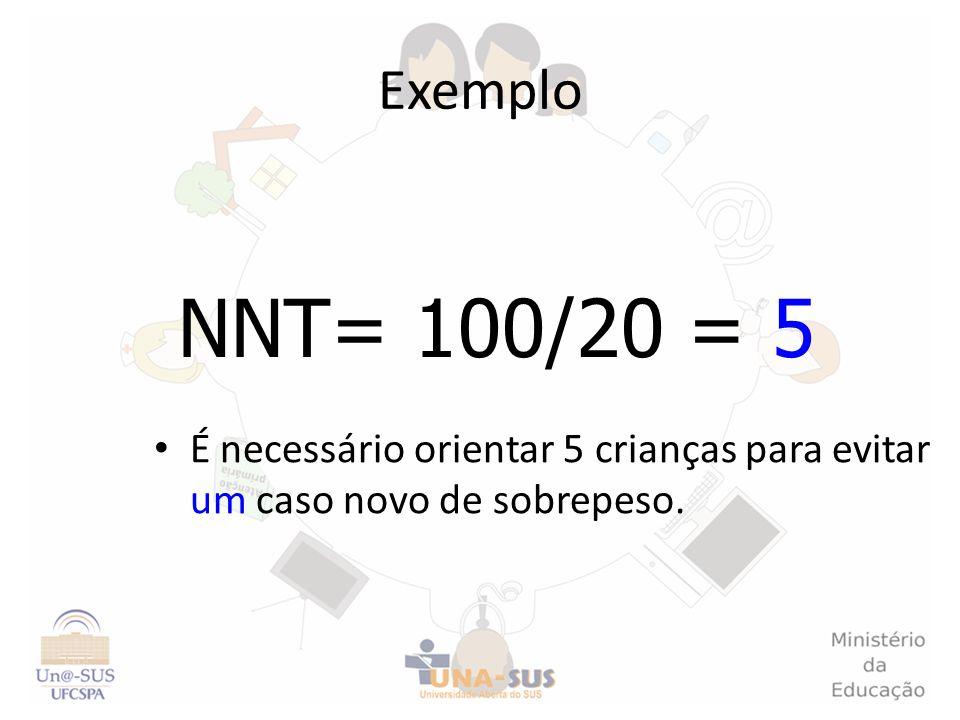 Exemplo É necessário orientar 5 crianças para evitar um caso novo de sobrepeso. NNT= 100/20 = 5