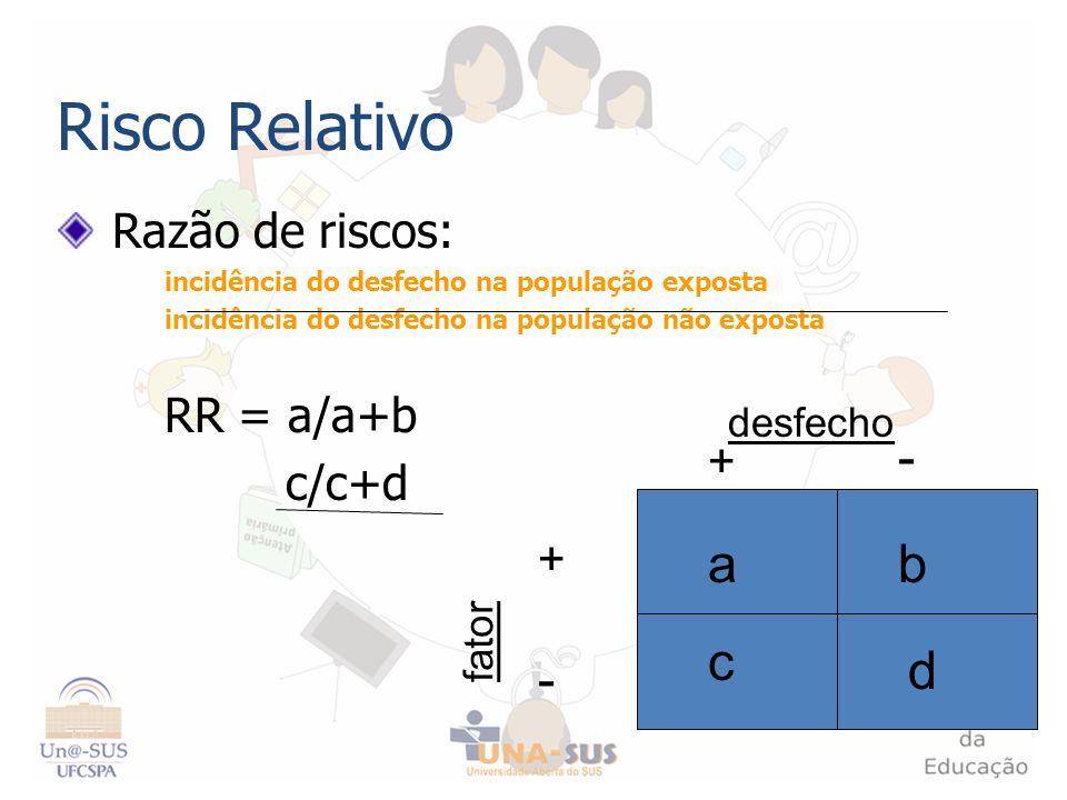 Risco Relativo Razão de riscos: incidência do desfecho na população exposta incidência do desfecho na população não exposta RR = a/a+b c/c+d + - - + f