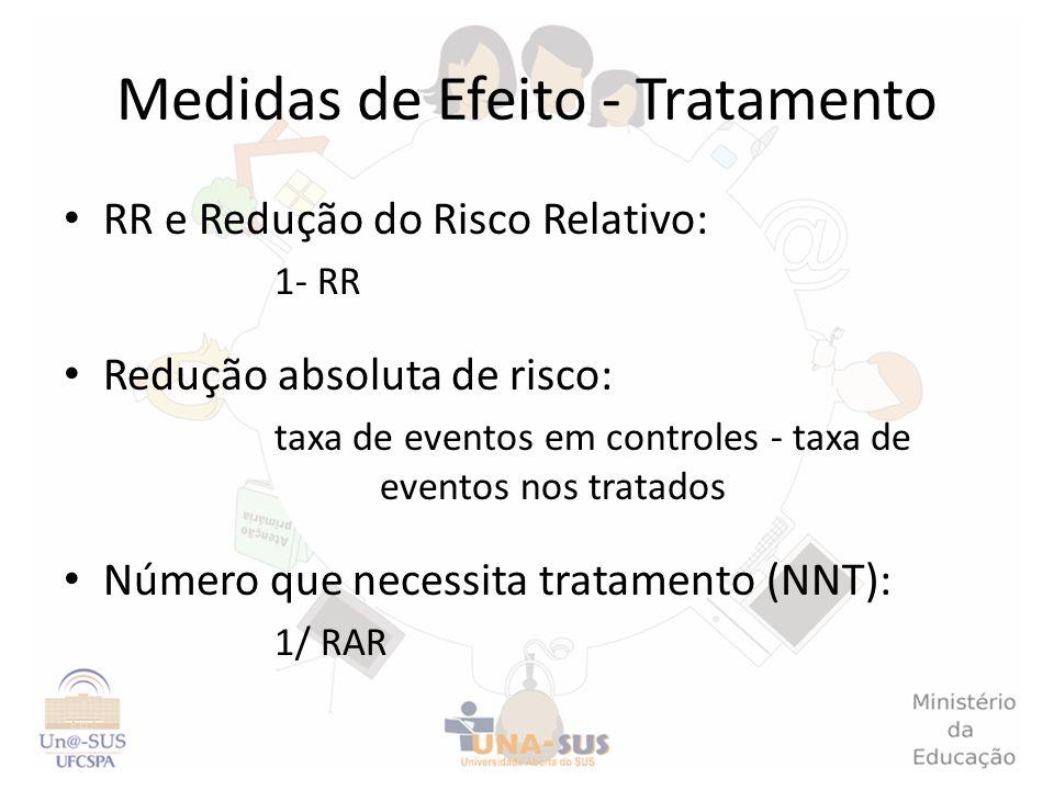 Medidas de Efeito - Tratamento RR e Redução do Risco Relativo: 1- RR Redução absoluta de risco: taxa de eventos em controles - taxa de eventos nos tra