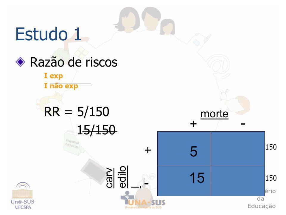Estudo 1 Razão de riscos I exp I não exp RR = 5/150 15/150 + - - + carv edilo l morte 15 5 150