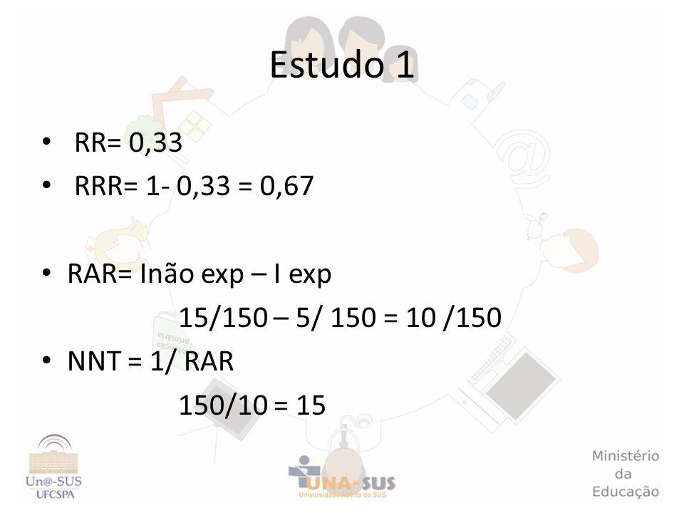 Estudo 1 RR= 0,33 RRR= 1- 0,33 = 0,67 RAR= Inão exp – I exp 15/150 – 5/ 150 = 10 /150 NNT = 1/ RAR 150/10 = 15