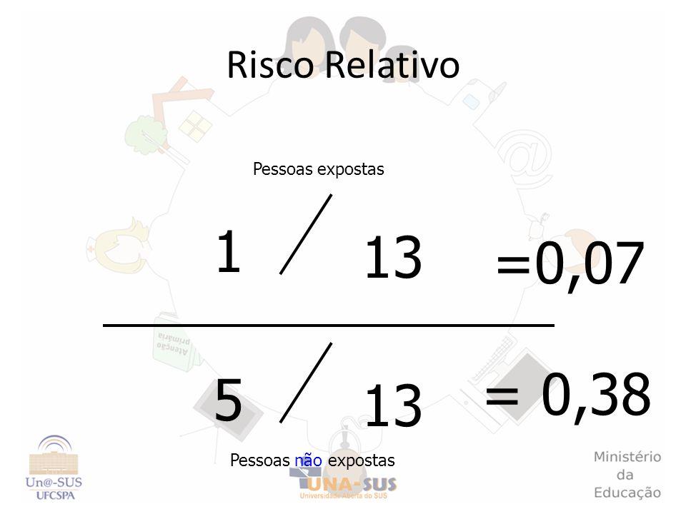 Risco Relativo Pessoas expostas Pessoas não expostas 13 1 5 = 0,38 =0,07