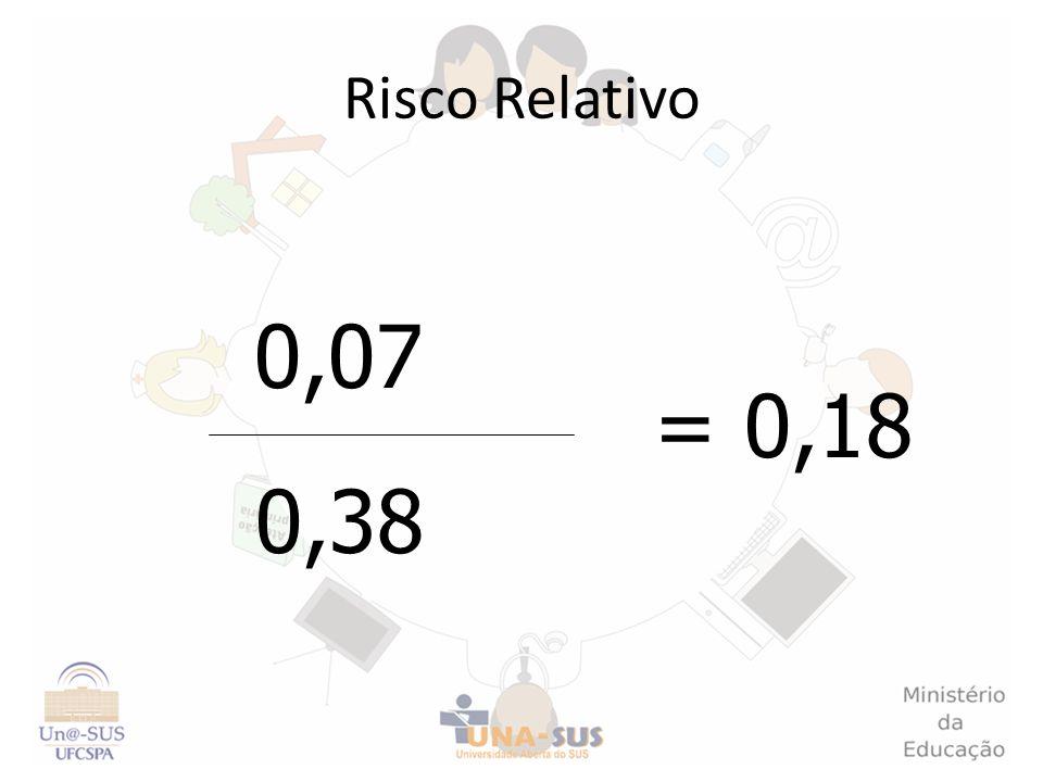 Risco Relativo 0,38 0,07 = 0,18