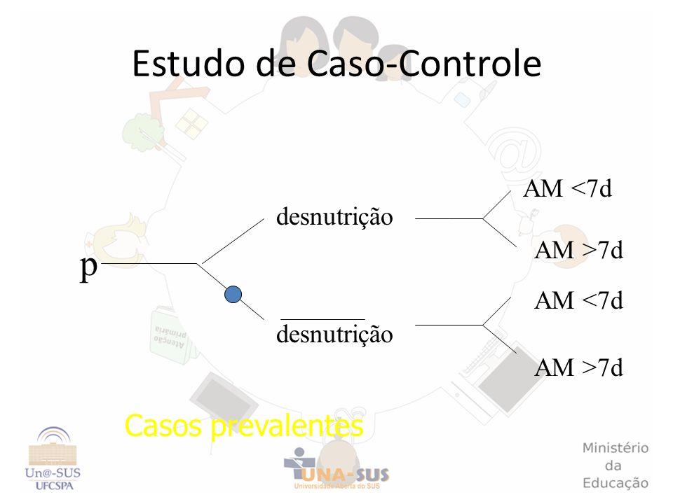 Estudo de Caso-Controle p AM <7d desnutrição Casos prevalentes AM <7d AM >7d