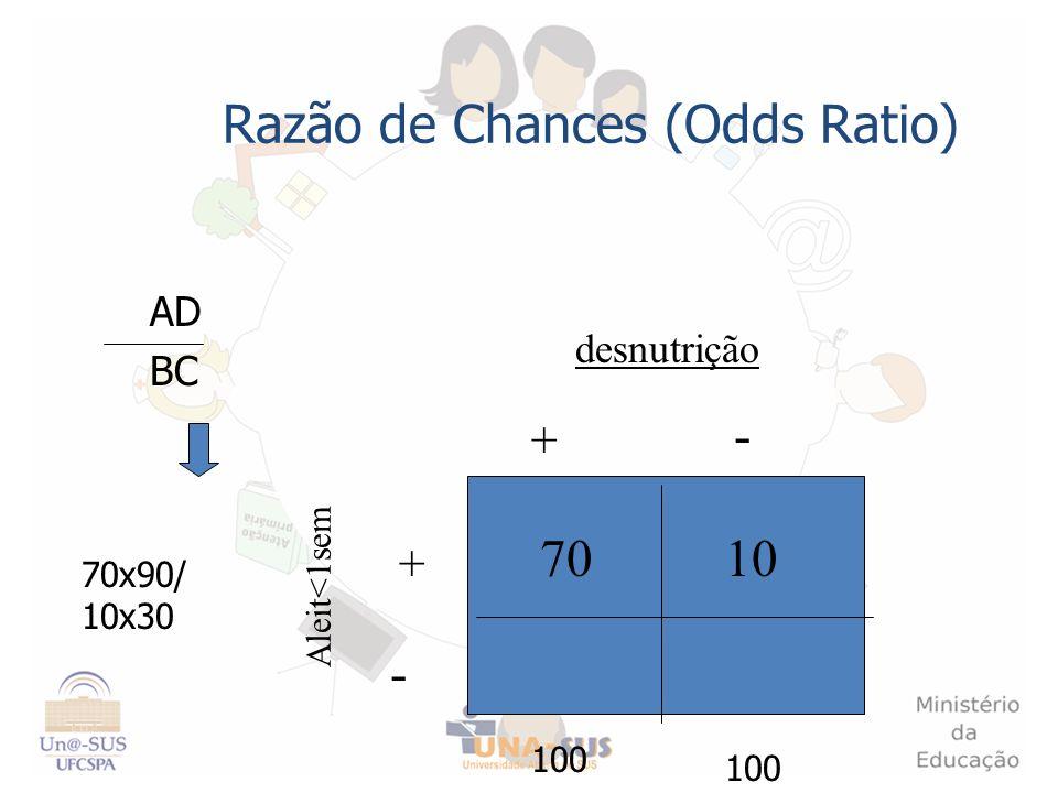 Razão de Chances (Odds Ratio) AD BC + - - + Aleit<1sem desnutrição 1070 100 70x90/ 10x30