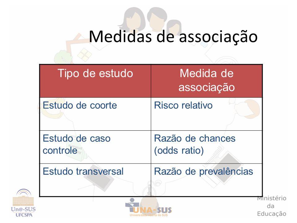 Tipo de estudoMedida de associação Estudo de coorteRisco relativo Estudo de caso controle Razão de chances (odds ratio) Estudo transversalRazão de pre