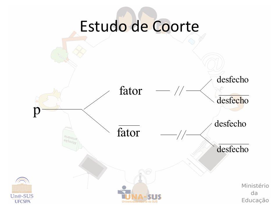 Tipo de estudoMedida de associação Estudo de coorteRisco relativo Estudo de caso controle Razão de chances (odds ratio) Estudo transversalRazão de prevalências Medidas de associação