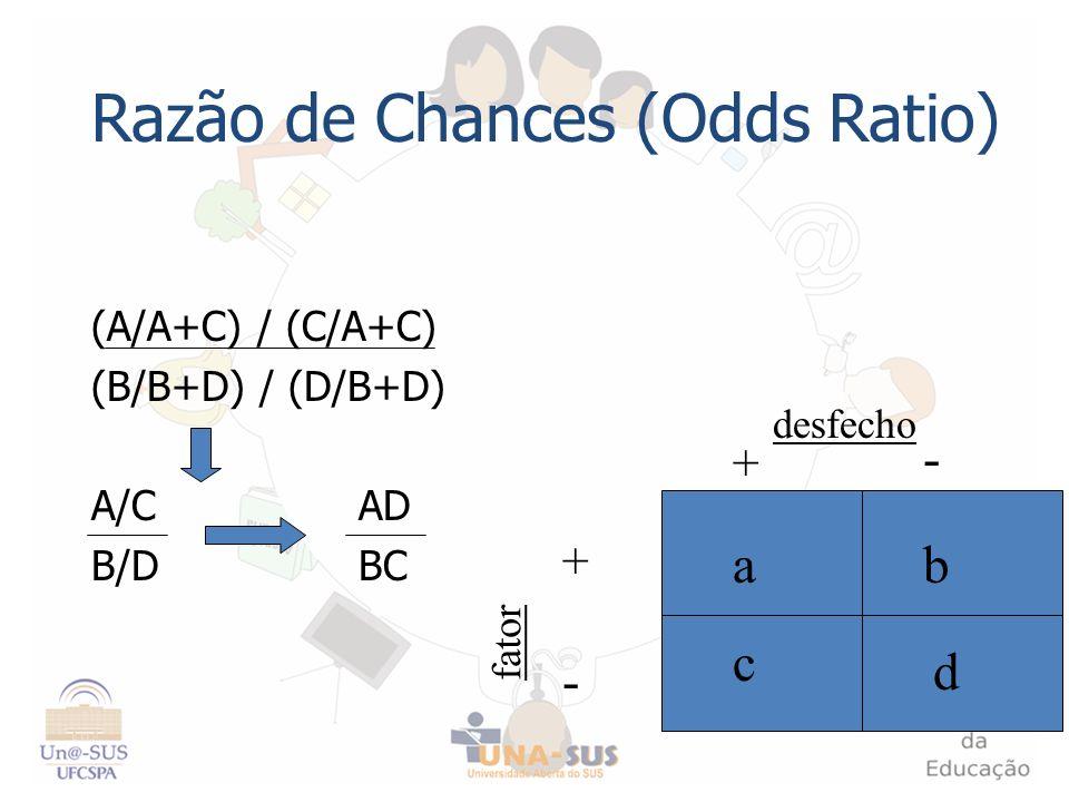Razão de Chances (Odds Ratio) (A/A+C) / (C/A+C) (B/B+D) / (D/B+D) A/C AD B/DBC + - - + fator desfecho c d ab