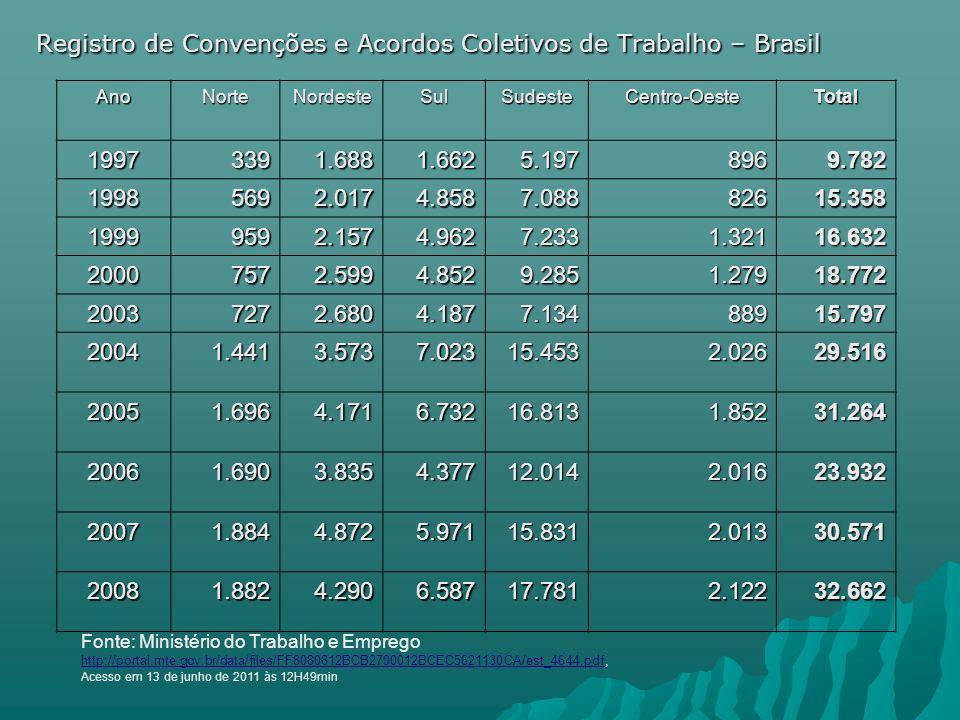 Registro de Convenções e Acordos Coletivos de Trabalho – Brasil AnoNorteNordesteSulSudesteCentro-OesteTotal 19973391.6881.6625.1978969.782 19985692.01