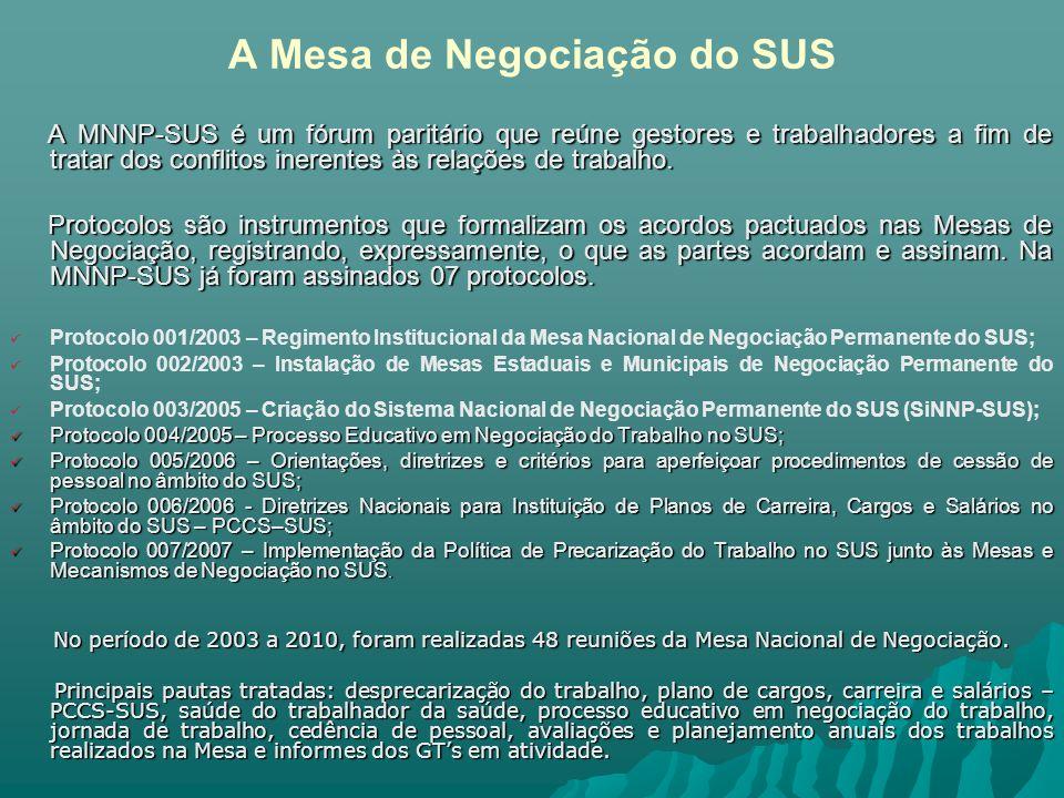 A Mesa de Negociação do SUS A MNNP-SUS é um fórum paritário que reúne gestores e trabalhadores a fim de tratar dos conflitos inerentes às relações de