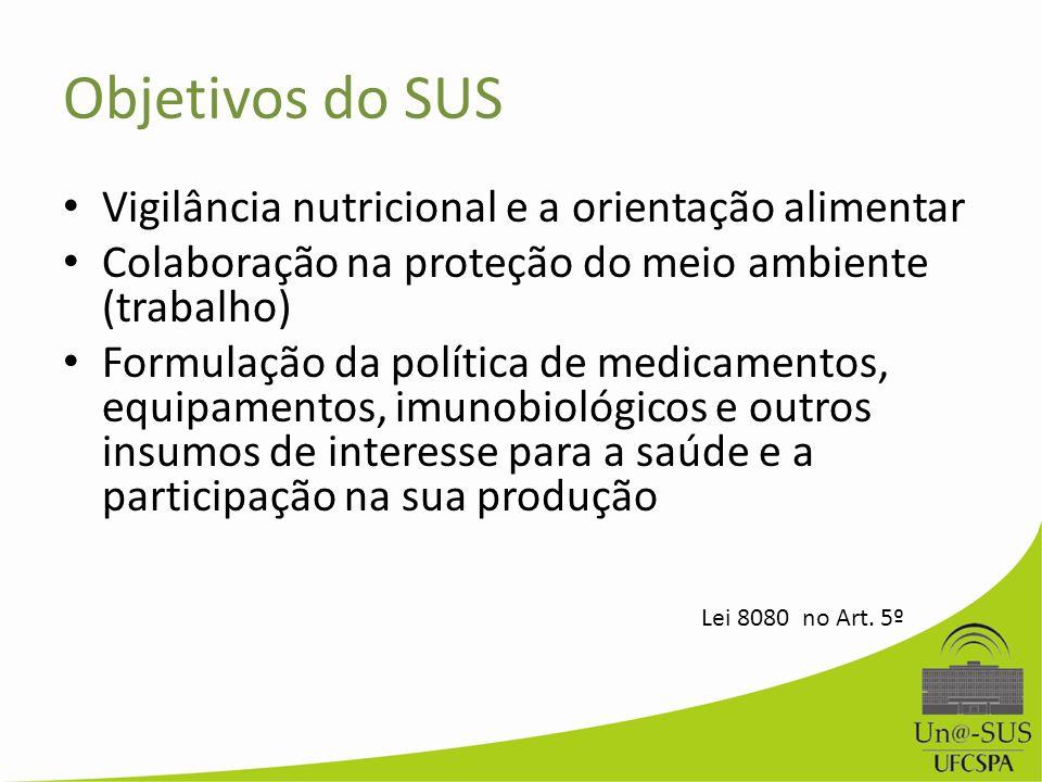 Objetivos do SUS Vigilância nutricional e a orientação alimentar Colaboração na proteção do meio ambiente (trabalho) Formulação da política de medicam