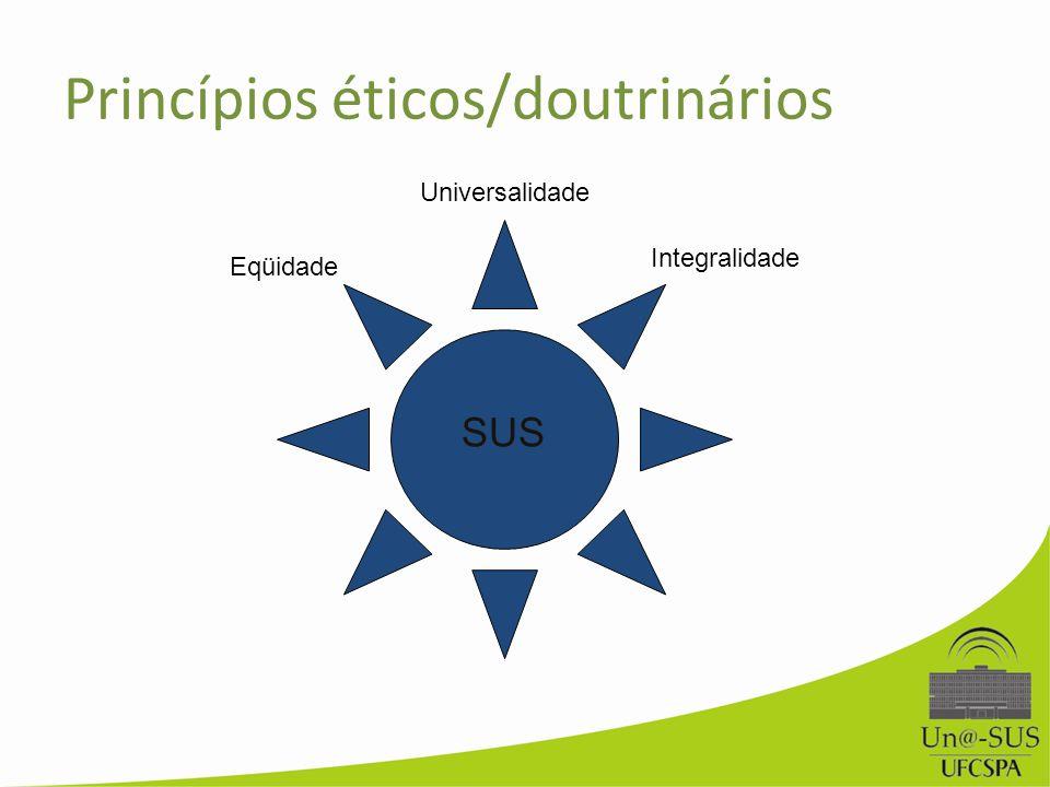 Princípios éticos/doutrinários Universalidade Eqüidade Integralidade SUS