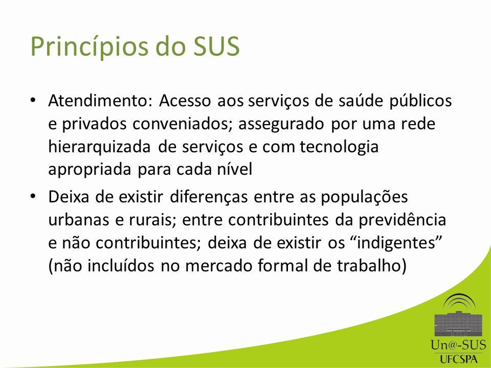 Princípios do SUS Atendimento: Acesso aos serviços de saúde públicos e privados conveniados; assegurado por uma rede hierarquizada de serviços e com t