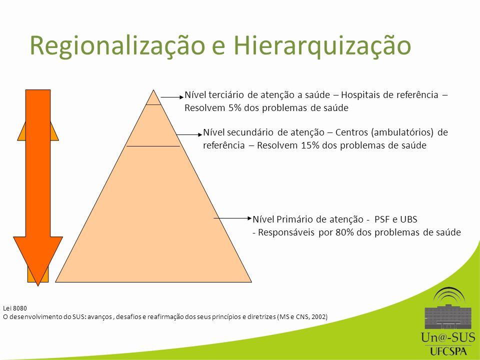 Regionalização e Hierarquização Nível terciário de atenção a saúde – Hospitais de referência – Resolvem 5% dos problemas de saúde Nível secundário de